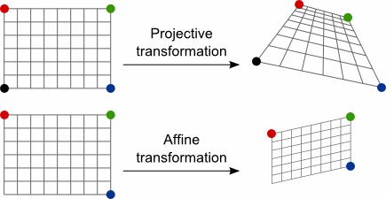 Affine and Projective Transformations - Graphics Mill