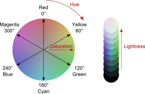 Low Saturated Colors Are Close To Gray High The Primary Color On Wheel Saturation Is Specified As A
