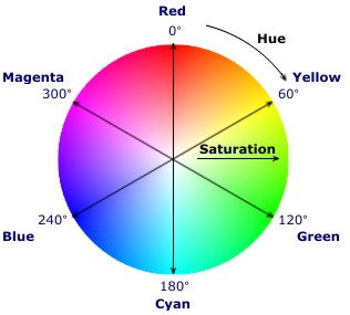 Saturation Is The Depth Purity Of Color Low Saturated Colors Are Close To Gray High Primary On Wheel