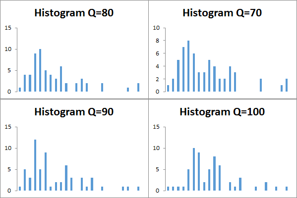 Compression ratio distribution for different JPEG qualities